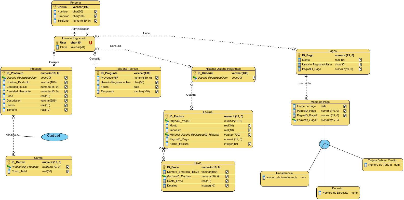 ere, esquema relaci�n y normalizacion proyecto interfaz de sistema  en